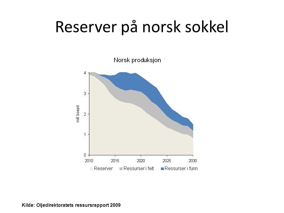 Reserver på norsk sokkel Kilde: Oljedirektoratets ressursrapport 2009