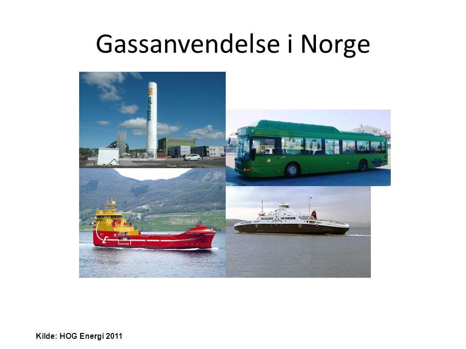 Gassanvendelse i Norge Kilde: HOG Energi 2011
