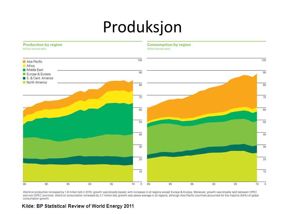 Oljereserver Kilde: BP Statistical Review of World Energy 2011
