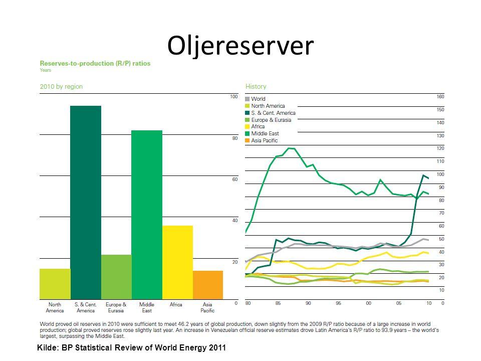 Oljepris Kilde: BP Statistical Review of World Energy 2011