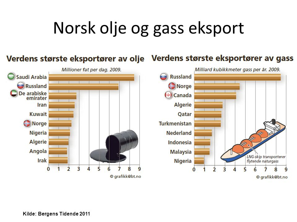 Norsk olje og gass eksport Kilde: Bergens Tidende 2011