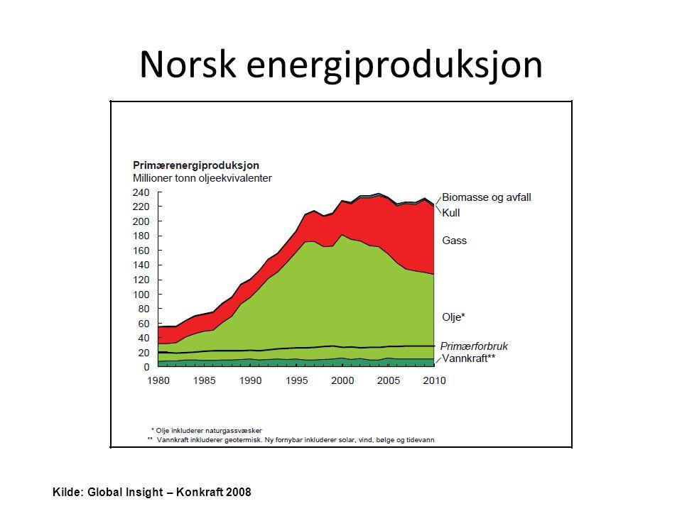 Norsk energiforbruk Kilde: Global Insight – Konkraft 2008