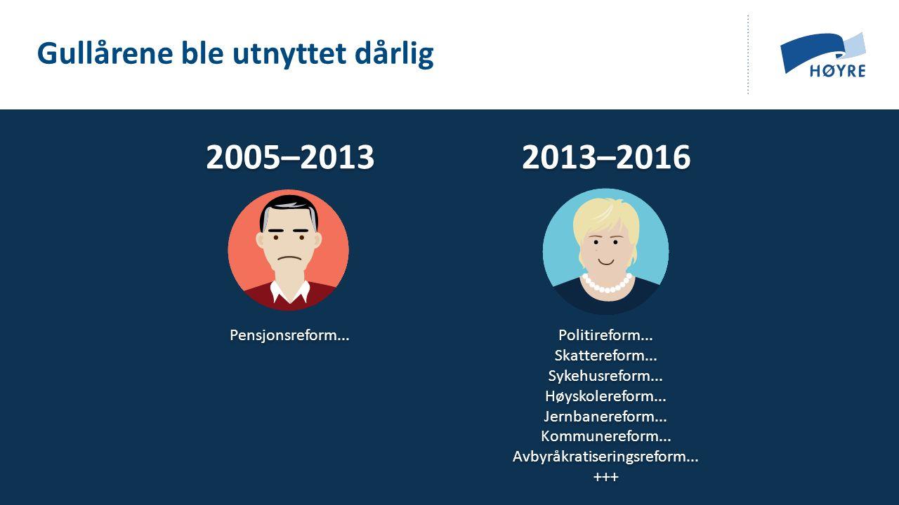 Pensjonsreform... Gullårene ble utnyttet dårlig 2005–2013 Politireform...