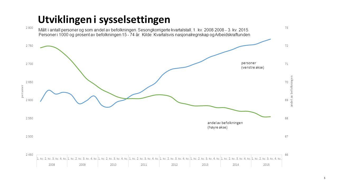 Norsk mal: Diagram 656 000 tapte årsverk i 2014 6 Tapte årsverk for personer i alderen 16 – 67 år, antall og i prosent av folkemengden (høyre akse).