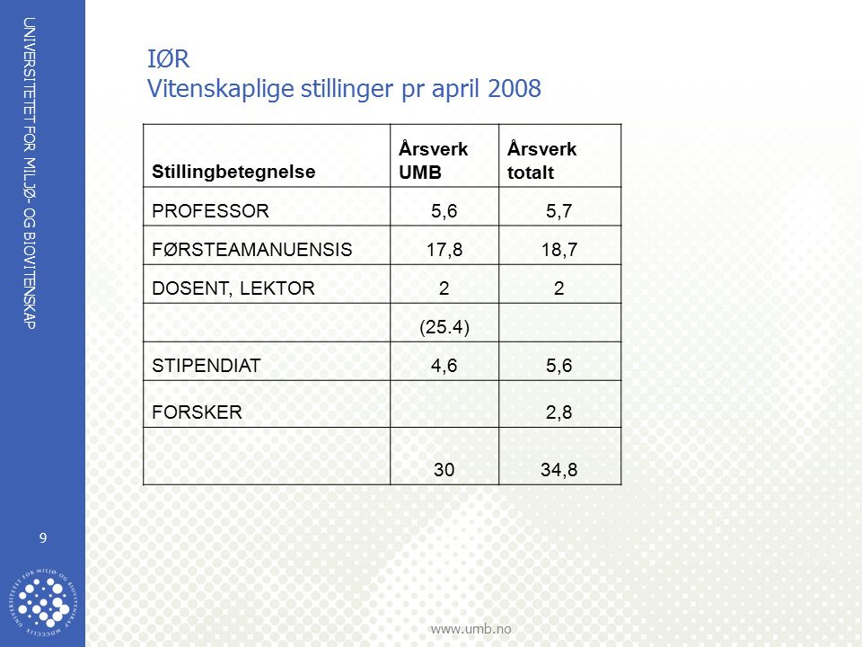 UNIVERSITETET FOR MILJØ- OG BIOVITENSKAP   9 IØR Vitenskaplige stillinger pr april 2008 Stillingbetegnelse Årsverk UMB Årsverk totalt PROFESSOR5,65,7 FØRSTEAMANUENSIS17,818,7 DOSENT, LEKTOR22 (25.4) STIPENDIAT4,65,6 FORSKER2,8 3034,8