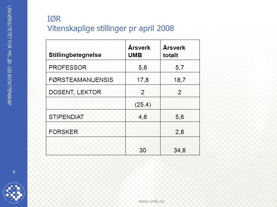 UNIVERSITETET FOR MILJØ- OG BIOVITENSKAP www.umb.no 10 Antall medforfatterskap siste 5 år for fast vitenskaplig personale
