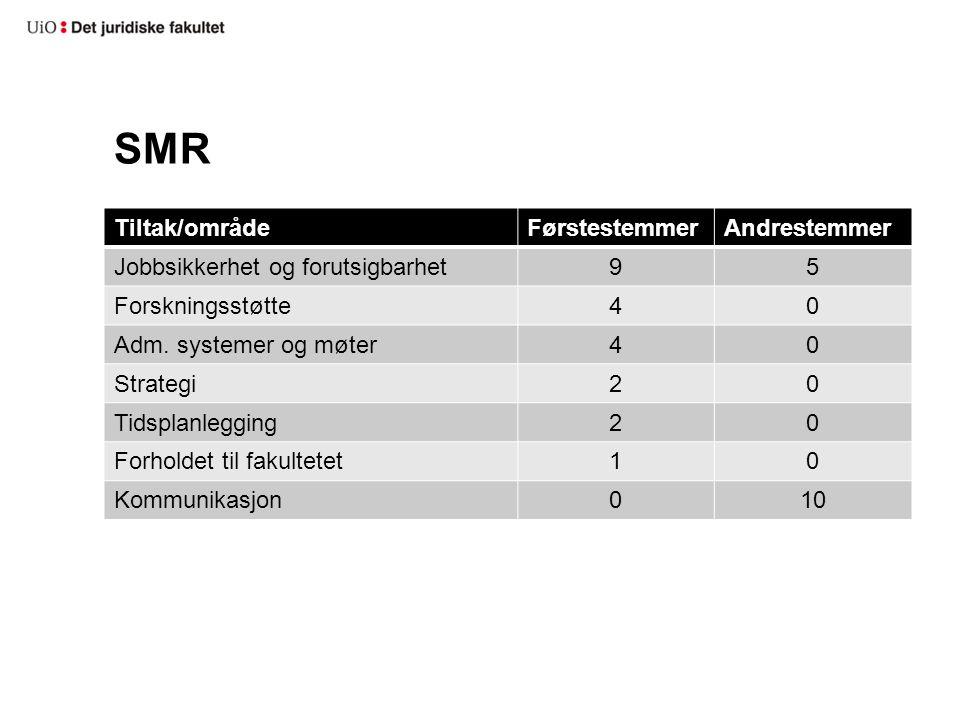 SMR Tiltak/områdeFørstestemmerAndrestemmer Jobbsikkerhet og forutsigbarhet95 Forskningsstøtte40 Adm.