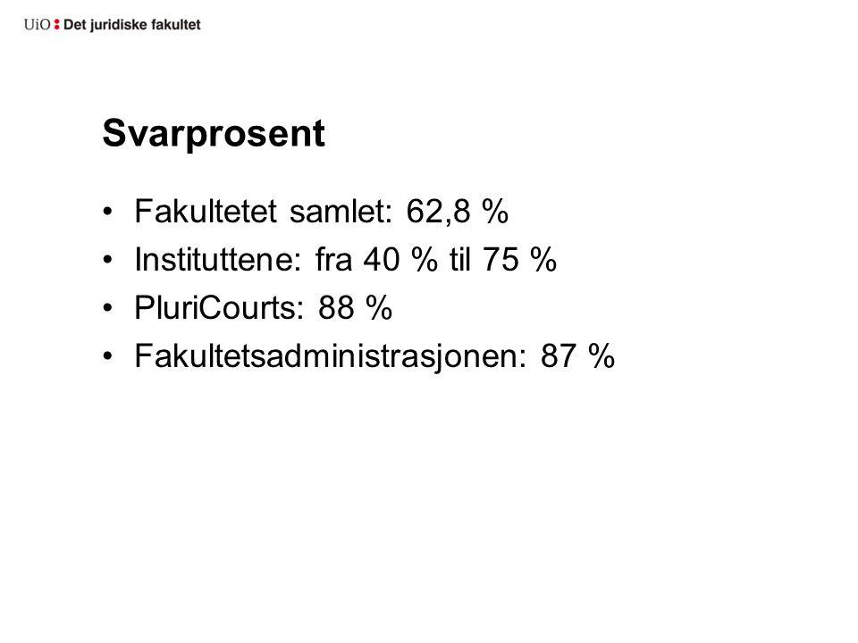 Svarprosent Fakultetet samlet: 62,8 % Instituttene: fra 40 % til 75 % PluriCourts: 88 % Fakultetsadministrasjonen: 87 %