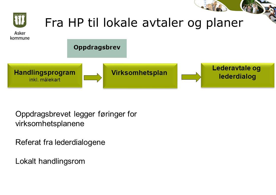 Fra HP til lokale avtaler og planer Handlingsprogram inkl.