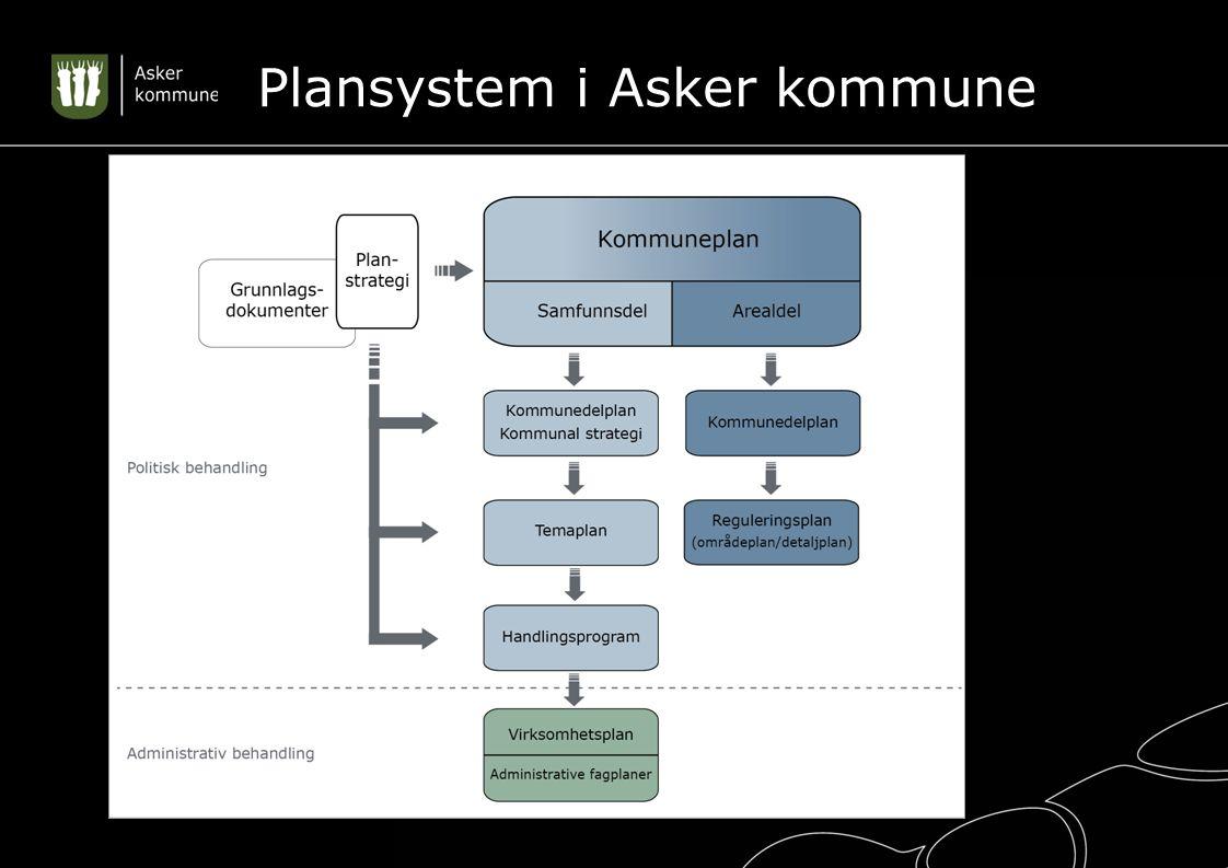Plansystem i Asker kommune