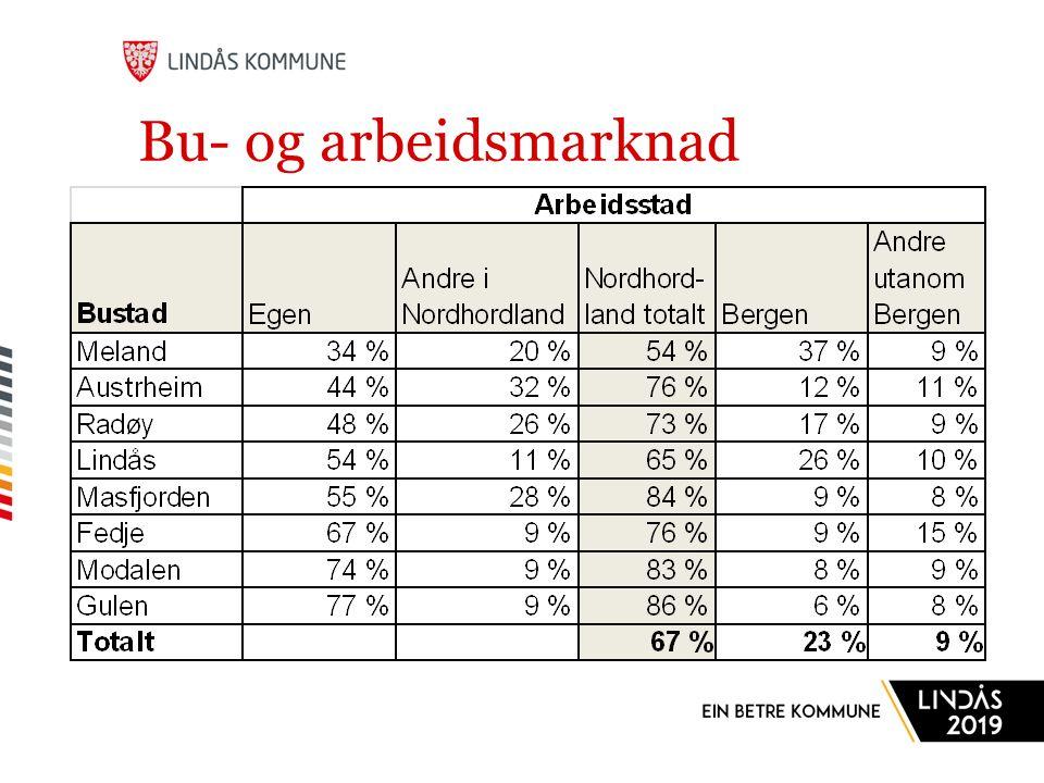 Bu- og arbeidsmarknad