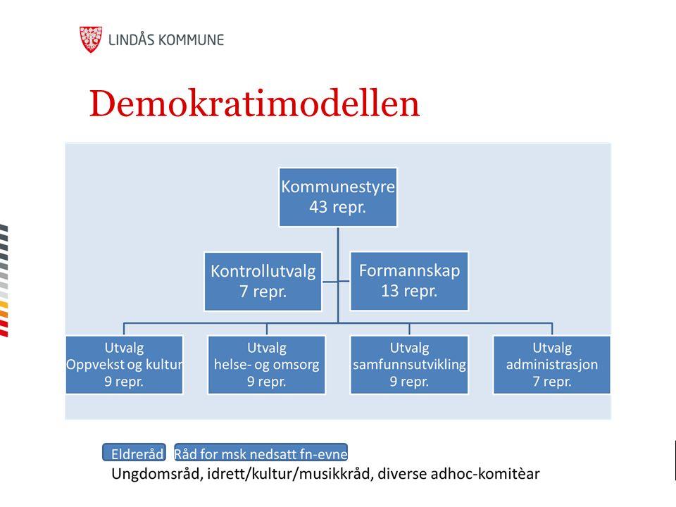 Demokratimodellen