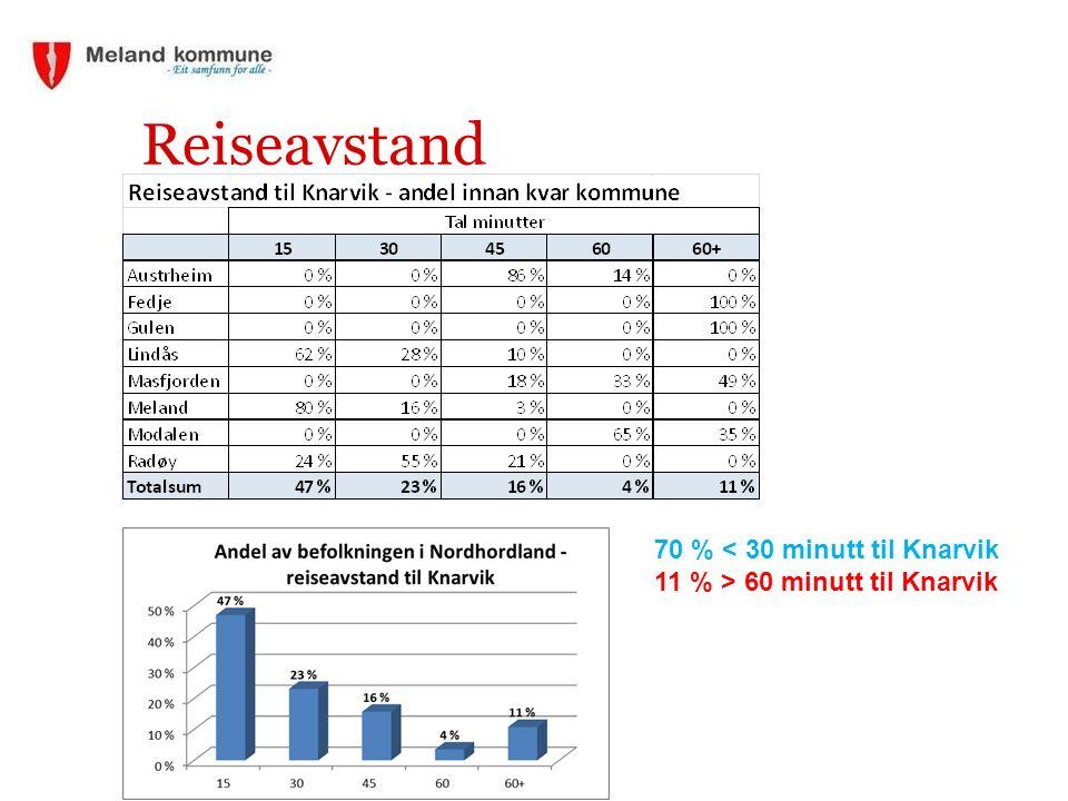 Reiseavstand 70 % < 30 minutt til Knarvik 11 % > 60 minutt til Knarvik