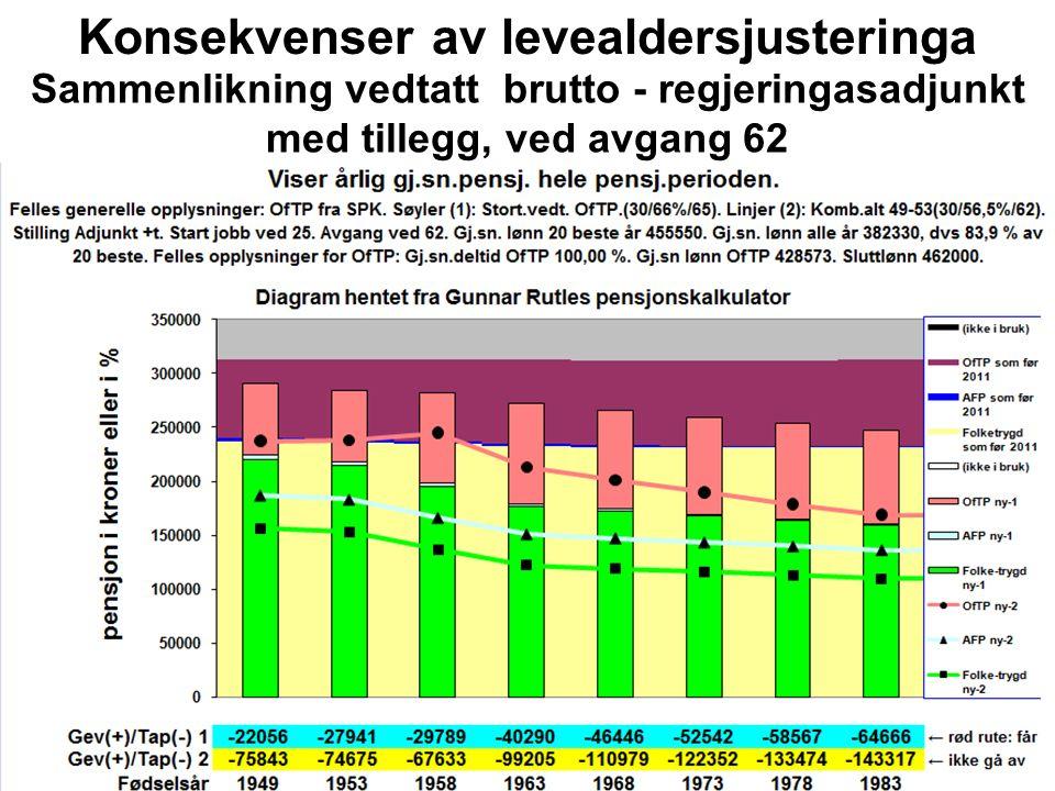 Konsekvenser av levealdersjusteringa Sammenlikning vedtatt brutto - regjeringasadjunkt med tillegg, ved avgang 62