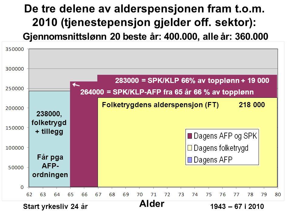 Endringene i folketrygden (1) I gammel folketrygd: Full opptjening etter 40 år Beste/20-årsregelen: Pensjon beregnes ut fra gjennomsnitts-poengene i de 20 beste årene Pensjonspoeng: Årsinntekt opp til 6 G teller fullt, 6 – 12 G teller 1/3 Utbetaling: Et grunnbeløp (G) pluss et tillegg i forhold til pensjons- poengene du har tjent opp.