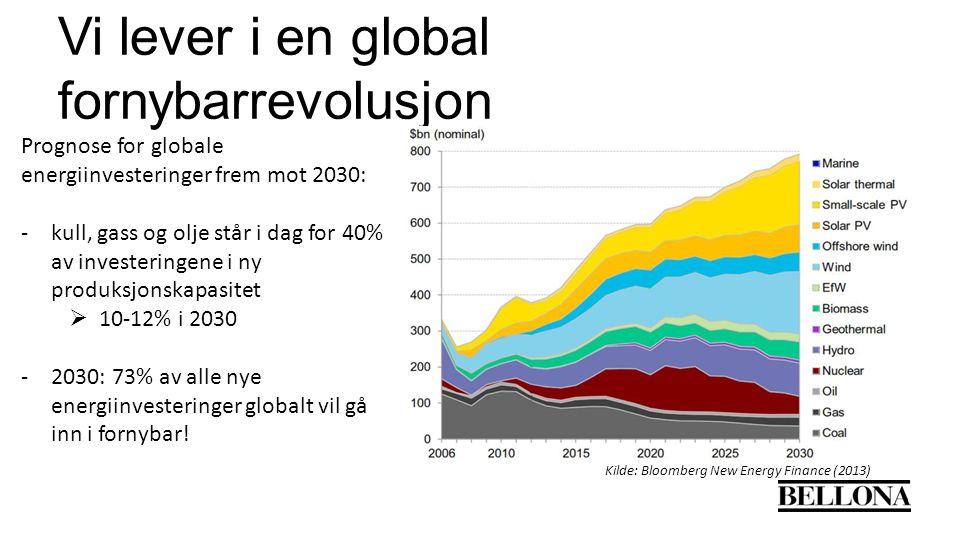 Vi lever i en global fornybarrevolusjon Kilde: Bloomberg New Energy Finance (2013) Prognose for globale energiinvesteringer frem mot 2030: -kull, gass og olje står i dag for 40% av investeringene i ny produksjonskapasitet  10-12% i 2030 -2030: 73% av alle nye energiinvesteringer globalt vil gå inn i fornybar!