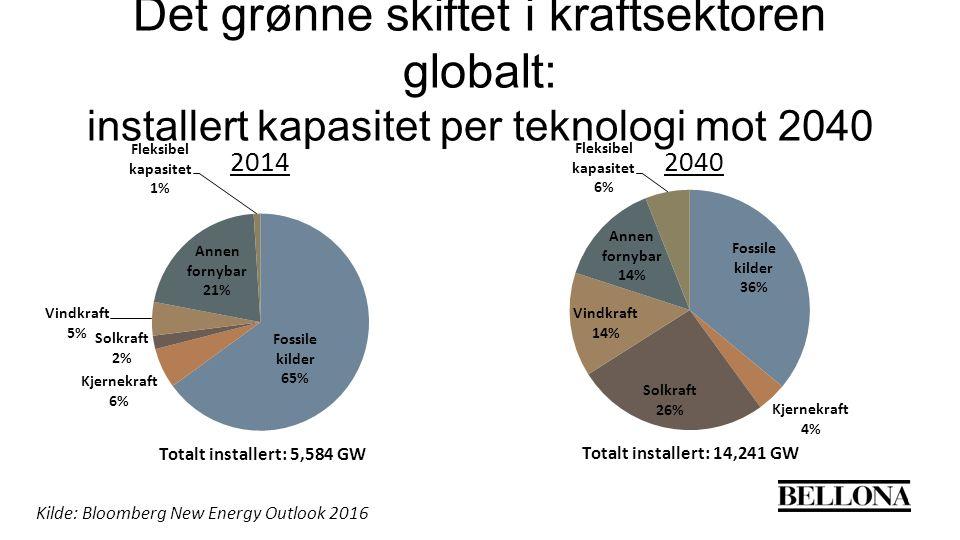 Det grønne skiftet i kraftsektoren globalt: installert kapasitet per teknologi mot 2040 Kilde: Bloomberg New Energy Outlook 2016
