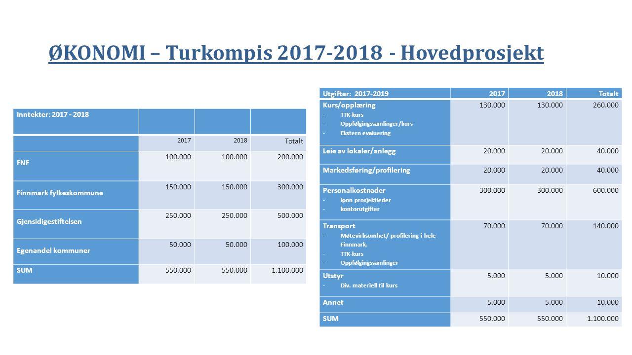 ØKONOMI – Turkompis 2017-2018 - Hovedprosjekt Inntekter: 2017 - 2018 20172018 Totalt FNF 100.000 200.000 Finnmark fylkeskommune 150.000 300.000 Gjensi
