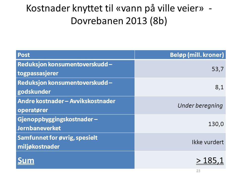 23 Kostnader knyttet til «vann på ville veier» - Dovrebanen 2013 (8b) PostBeløp (mill.
