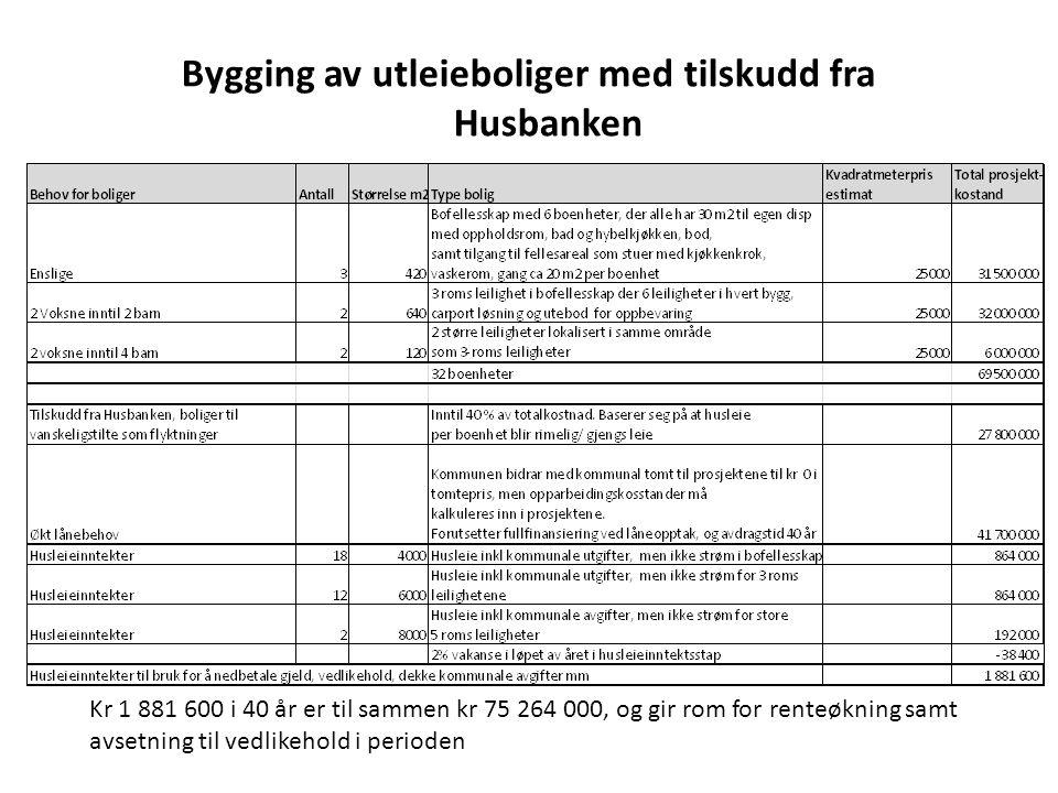 Bygging av utleieboliger med tilskudd fra Husbanken Kr 1 881 600 i 40 år er til sammen kr 75 264 000, og gir rom for renteøkning samt avsetning til vedlikehold i perioden