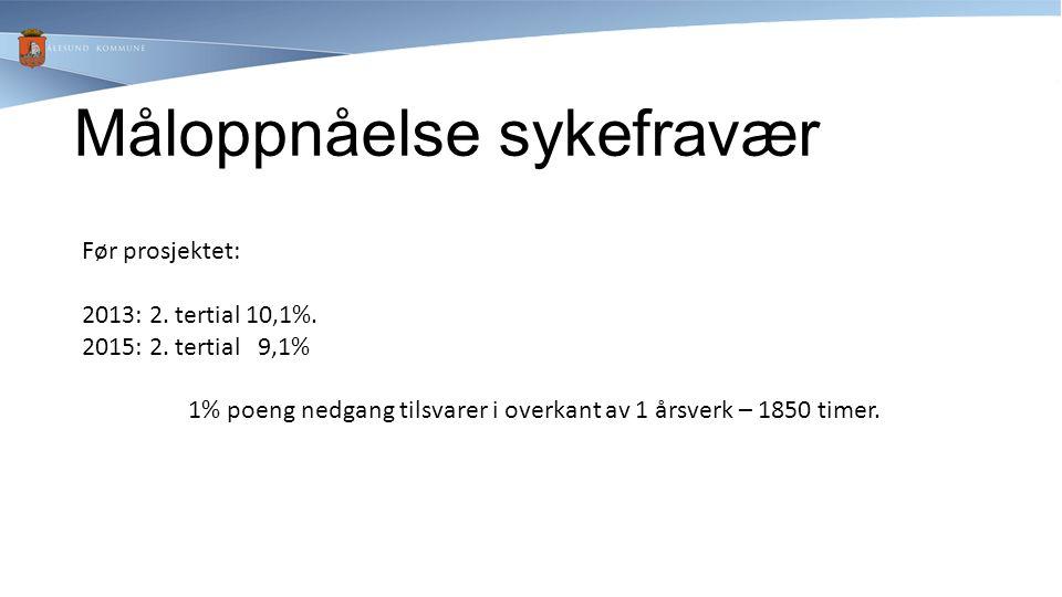 Måloppnåelse sykefravær Før prosjektet: 2013: 2. tertial 10,1%. 2015: 2. tertial 9,1% 1% poeng nedgang tilsvarer i overkant av 1 årsverk – 1850 timer.