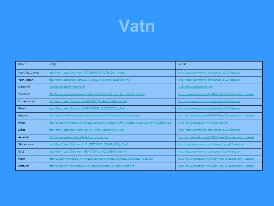 Vatn Bilete:Lenkje:Rettar: Vann, foss, skyerhttp://farm1.static.flickr.com/147/335640243_8d78d020e1_o.jpghttp://creativecommons.org/licenses/by/2.0/deed.en Vann, jordenhttp://farm3.static.flickr.com/2183/1798824344_d4951982bb.jpg v=0http://creativecommons.org/licenses/by/2.0/deed.en MolekylerRogersolhaug@powerped.comrogersolhaug@powerped.com Vannløperhttp://no.wikipedia.org/wiki/Bilde:Wasserl%C3%A4ufer_bei_der_Paarung_crop.jpghttp://en.wikipedia.org/wiki/GNU_Free_Documentation_License Frosset innsjøhttp://farm1.static.flickr.com/212/506462836_4e6c2c6466.jpg v=0http://creativecommons.org/licenses/by/2.0/deed.en Geysirhttp://farm1.static.flickr.com/69/201305722_2c83637176.jpg v=0http://creativecommons.org/licenses/by/2.0/deed.en Ålesundhttp://upload.wikimedia.org/wikipedia/commons/0/0a/Aalesund_Stadtbild.jpghttp://en.wikipedia.org/wiki/GNU_Free_Documentation_License Røroshttp://upload.wikimedia.org/wikipedia/commons/thumb/5/51/R%C3%B8ros.jpg/800px-R%C3%B8ros.jpghttp://en.wikipedia.org/wiki/Public_domain Dråpehttp://farm1.static.flickr.com/196/484776493_3be68a1693_o.jpghttp://creativecommons.org/licenses/by/2.0/deed.en Akvedukthttp://no.wikipedia.org/wiki/Bilde:Pont_du_gard.jpghttp://en.wikipedia.org/wiki/GNU_Free_Documentation_License Skittent vannhttp://farm2.static.flickr.com/1151/797338005_056e893e57.jpg v=0http://creativecommons.org/licenses/by-sa/2.0/deed.en Dusjhttp://farm1.static.flickr.com/159/407834432_452ee26d63.jpg v=0http://creativecommons.org/licenses/by/2.0/deed.en Risørhttp://upload.wikimedia.org/wikipedia/commons/thumb/d/d1/Risor2.jpg/120px-Risor2.jpghttp://en.wikipedia.org/wiki/GNU_Free_Documentation_License Kraftverkhttp://commons.wikimedia.org/wiki/Image:Hydroelectric_dam-letters.svghttp://en.wikipedia.org/wiki/GNU_Free_Documentation_License