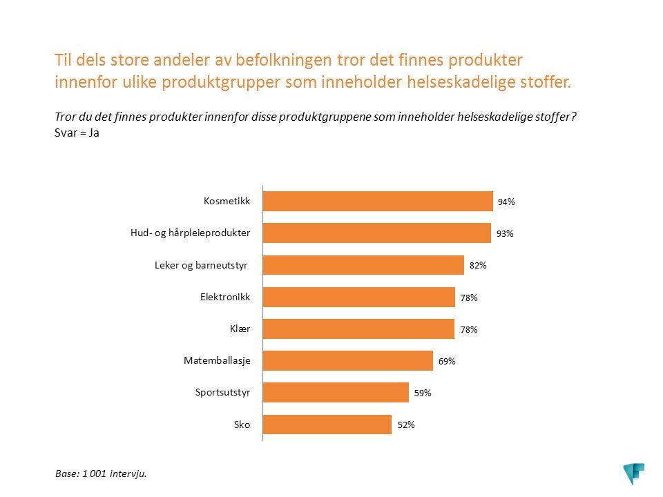I Til dels store andeler av befolkningen tror det finnes produkter innenfor ulike produktgrupper som inneholder helseskadelige stoffer. Tror du det fi