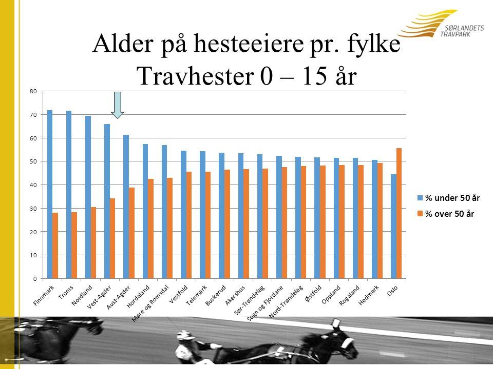 Alder på hesteeiere pr. fylke Travhester 0 – 15 år