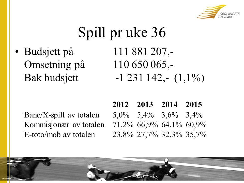 Spill pr uke 36 Budsjett på 111 881 207,- Omsetning på110 650 065,- Bak budsjett -1 231 142,- (1,1%) 2012 201320142015 Bane/X-spill av totalen5,0%5,4%3,6%3,4% Kommisjonær av totalen71,2%66,9%64,1%60,9% E-toto/mob av totalen23,8%27,7%32,3%35,7%