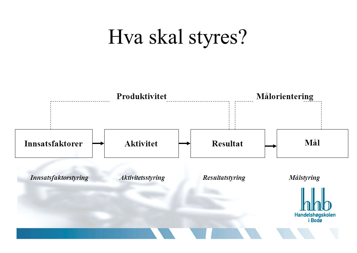 InnsatsfaktorerAktivitetResultat Mål ProduktivitetMålorientering InnsatsfaktorstyringAktivitetsstyringResultatstyringMålstyring Hva skal styres