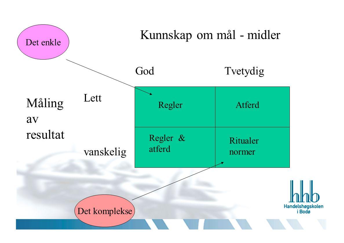 Kunnskap om mål - midler Måling av resultat God Tvetydig Lett vanskelig ReglerAtferd Regler & atferd Ritualer normer Det enkle Det komplekse