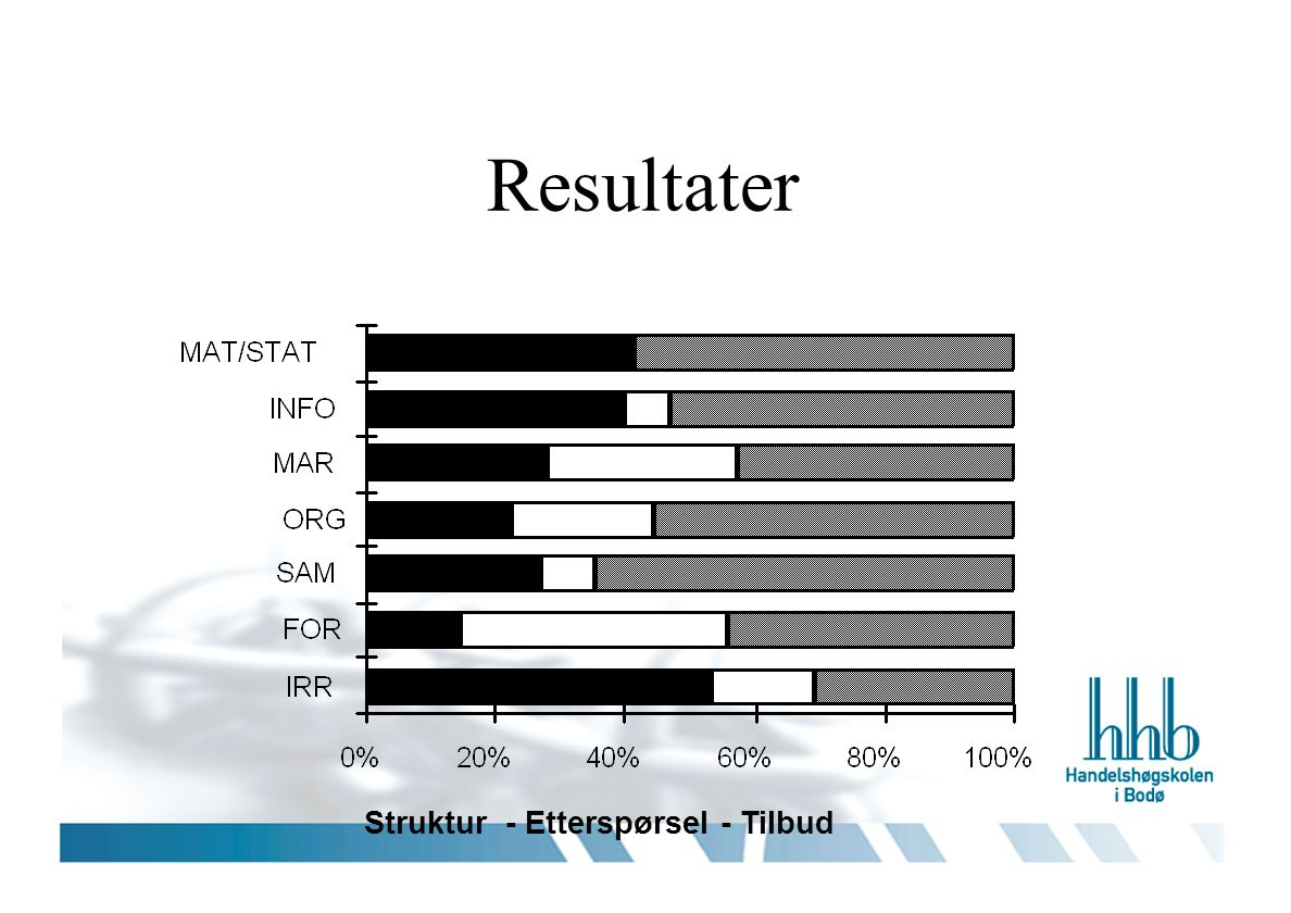 Resultater Struktur - Etterspørsel - Tilbud