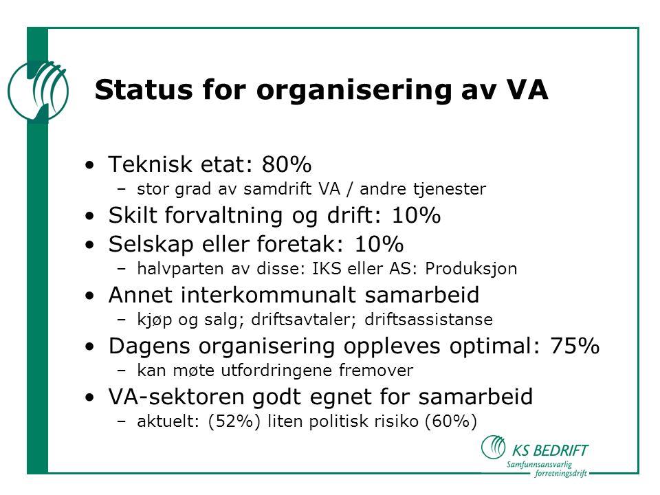 Status for organisering av VA Teknisk etat: 80% –stor grad av samdrift VA / andre tjenester Skilt forvaltning og drift: 10% Selskap eller foretak: 10% –halvparten av disse: IKS eller AS: Produksjon Annet interkommunalt samarbeid –kjøp og salg; driftsavtaler; driftsassistanse Dagens organisering oppleves optimal: 75% –kan møte utfordringene fremover VA-sektoren godt egnet for samarbeid –aktuelt: (52%) liten politisk risiko (60%)