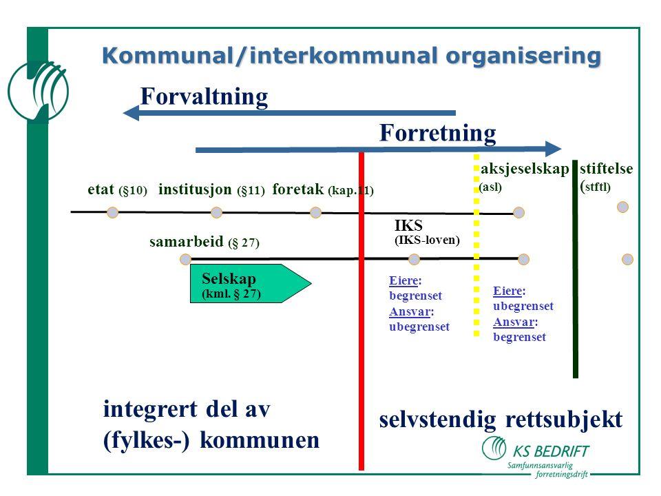 etat (§10) institusjon (§11) foretak (kap.11) integrert del av (fylkes-) kommunen selvstendig rettsubjekt Forvaltning Forretning aksjeselskap stiftelse (asl) ( stftl) Kommunal/interkommunal organisering samarbeid (§ 27) IKS (IKS-loven) Selskap (kml.