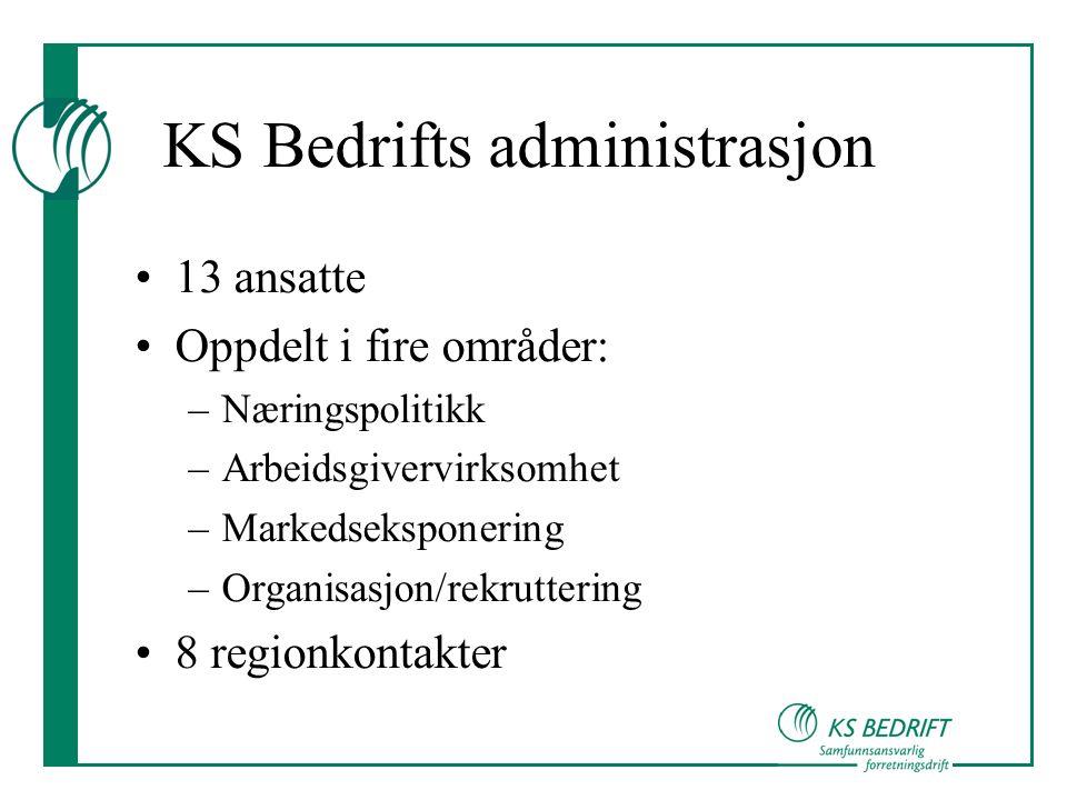KS Bedrifts administrasjon 13 ansatte Oppdelt i fire områder: –Næringspolitikk –Arbeidsgivervirksomhet –Markedseksponering –Organisasjon/rekruttering 8 regionkontakter