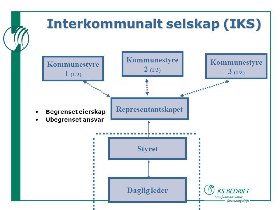 Interkommunalt selskap (IKS) Begrenset eierskap Ubegrenset ansvar Kommunestyre 1 (1/3) Kommunestyre 2 (1/3) Kommunestyre 3 (1/3) Representantskapet Styret Daglig leder