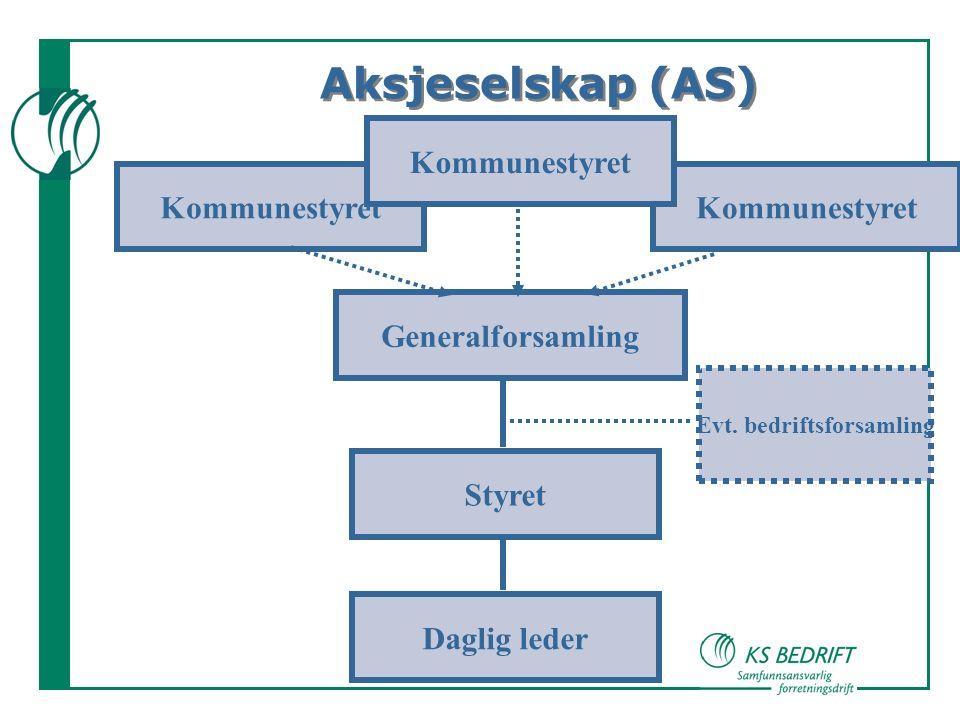 Kommunestyret Styret Daglig leder Generalforsamling Aksjeselskap (AS) Kommunestyret Evt.