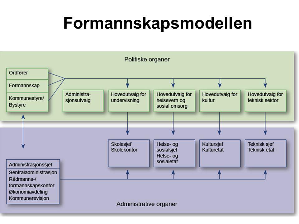 Formannskapsmodellen