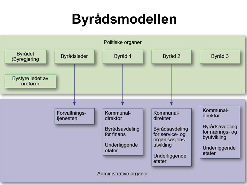 Byrådsmodellen