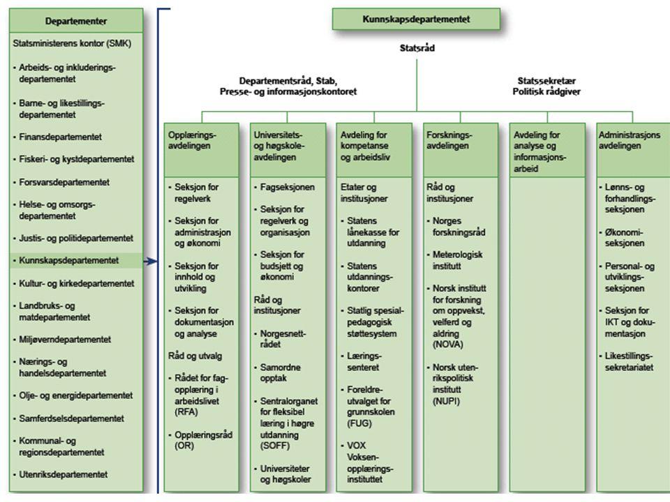 Kommune- og fylkestingsvalg Hvert fjerde år er det kommunevalg og fylkestingsvalg i Norge.