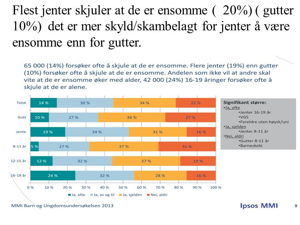 Flest jenter skjuler at de er ensomme ( 20%) ( gutter 10%) det er mer skyld/skambelagt for jenter å være ensomme enn for gutter.