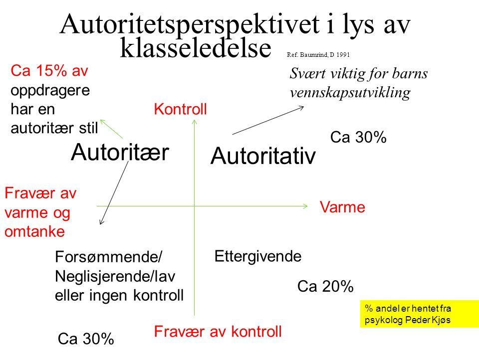 Autoritetsperspektivet i lys av klasseledelse Ref. Baumrind, D 1991 Kontroll Fravær av kontroll Varme Fravær av varme og omtanke Autoritær Autoritativ