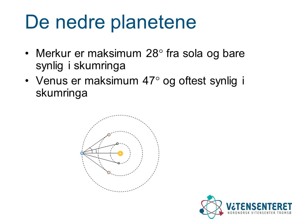 De nedre planetene Merkur er maksimum 28  fra sola og bare synlig i skumringa Venus er maksimum 47  og oftest synlig i skumringa