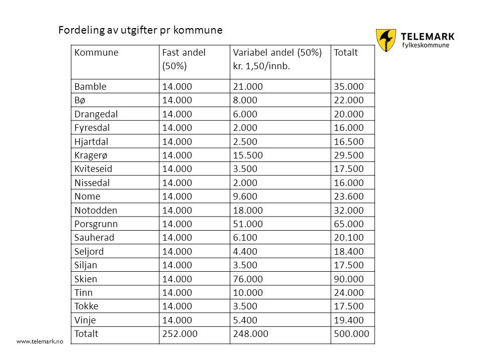 www.telemark.no Kommune Fast andel (50%) Variabel andel (50%) kr. 1,50/innb. Totalt Bamble14.00021.00035.000 Bø14.0008.00022.000 Drangedal14.0006.0002