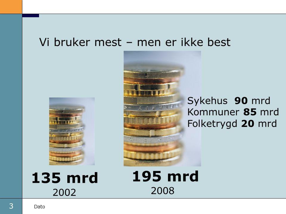 3 Dato Vi bruker mest – men er ikke best Sykehus 90 mrd Kommuner 85 mrd Folketrygd 20 mrd 135 mrd 195 mrd 2002 2008
