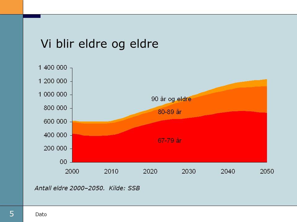 5 Dato Vi blir eldre og eldre Antall eldre 2000–2050. Kilde: SSB