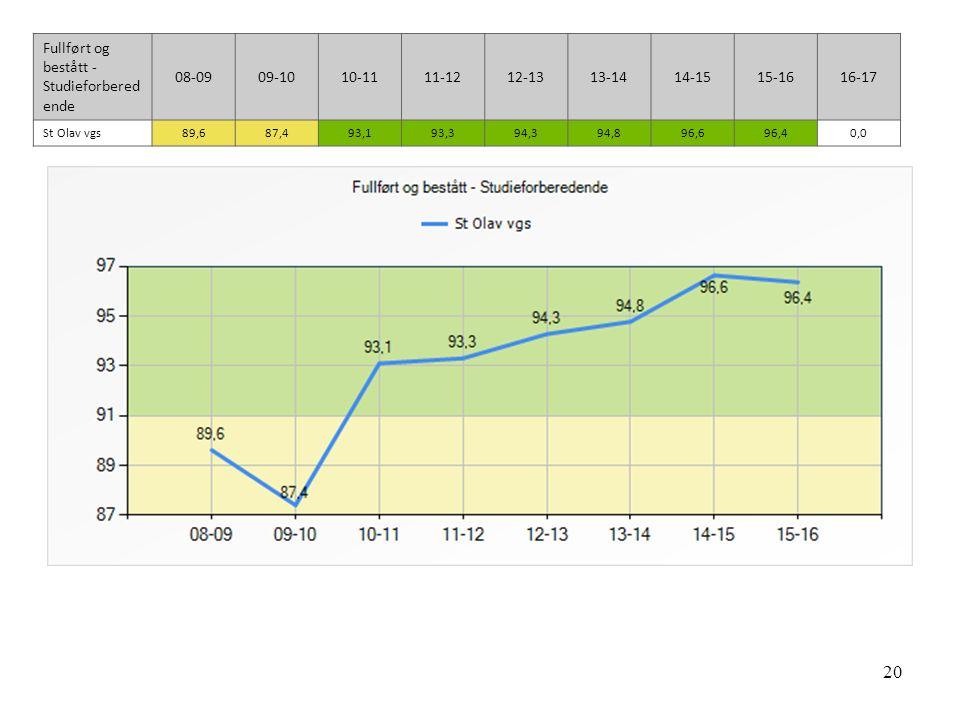 20 Fullført og bestått - Studieforbered ende 08-0909-1010-1111-1212-1313-1414-1515-1616-17 St Olav vgs89,687,493,193,394,394,896,696,40,0