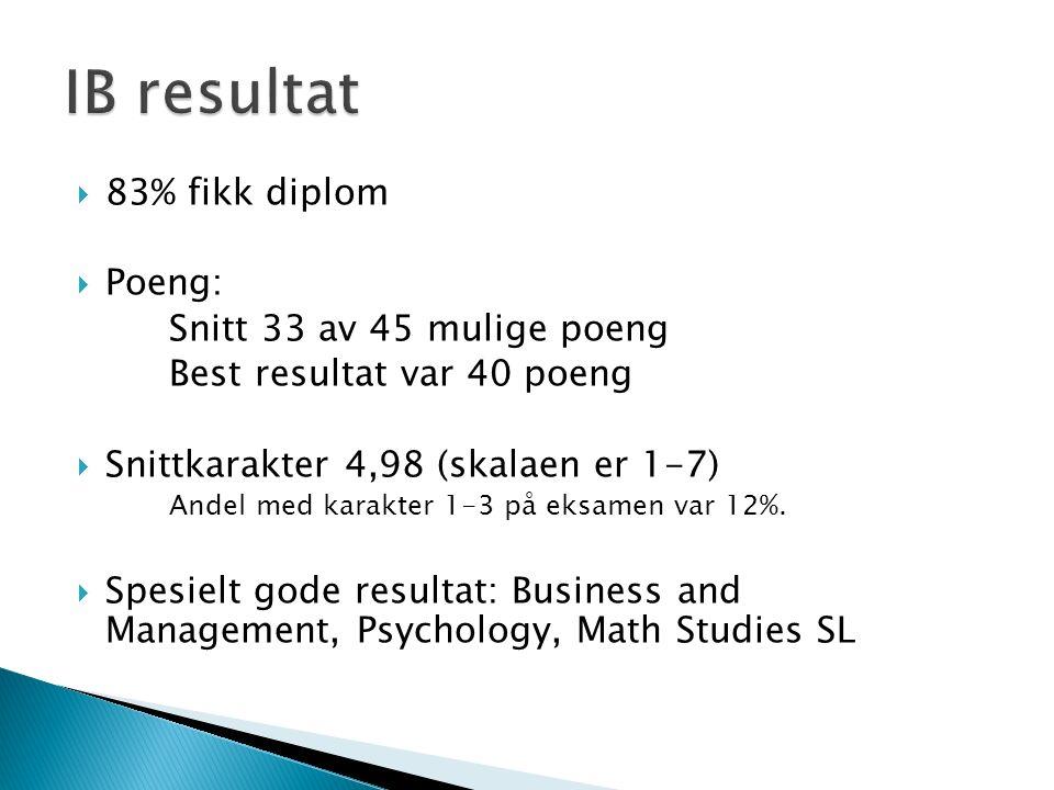  83% fikk diplom  Poeng: Snitt 33 av 45 mulige poeng Best resultat var 40 poeng  Snittkarakter 4,98 (skalaen er 1-7) Andel med karakter 1-3 på eksa