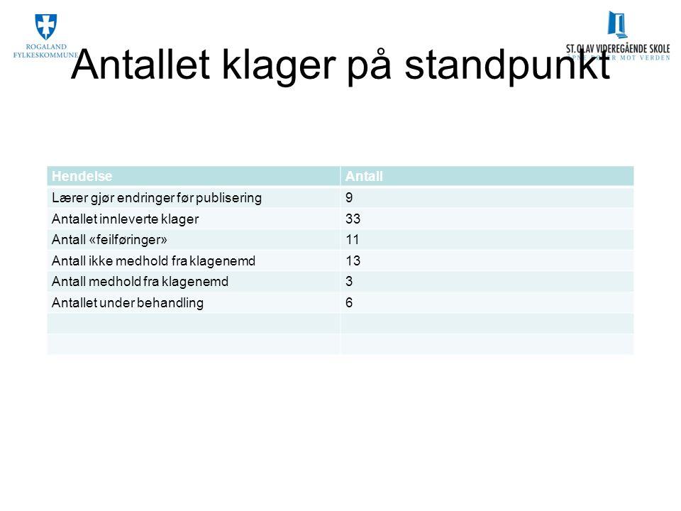 Antallet klager på standpunkt HendelseAntall Lærer gjør endringer før publisering9 Antallet innleverte klager33 Antall «feilføringer»11 Antall ikke me
