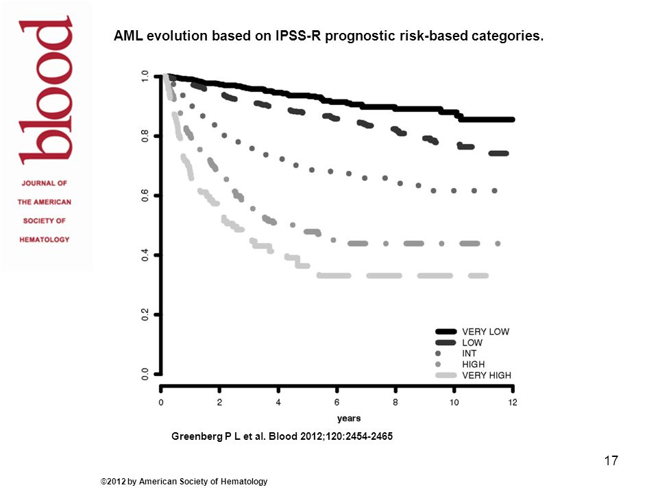 AML evolution based on IPSS-R prognostic risk-based categories. Greenberg P L et al. Blood 2012;120:2454-2465 ©2012 by American Society of Hematology